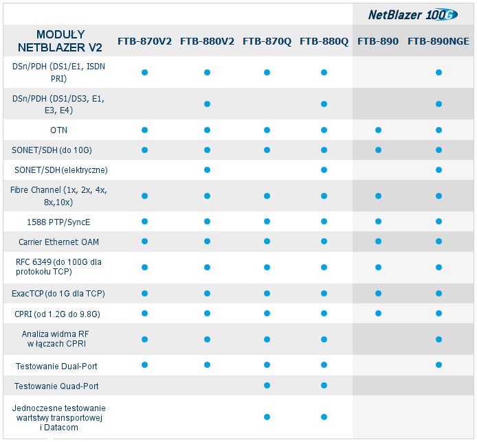 Możliwości platform NetBlazer v2